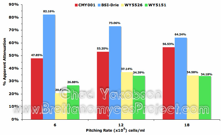 Impact of pitching rate on apparent attenuation